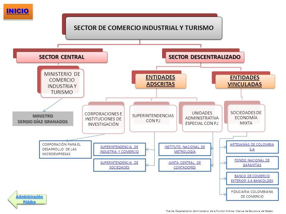 SECTOR DE COMERCIO INDUSTRIAL Y TURISMO SECTOR DESCENTRALIZADO