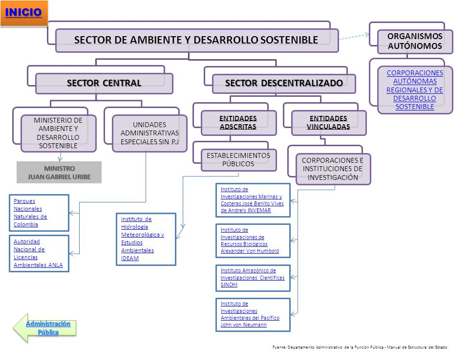 SECTOR DE AMBIENTE Y DESARROLLO SOSTENIBLE SECTOR DESCENTRALIZADO