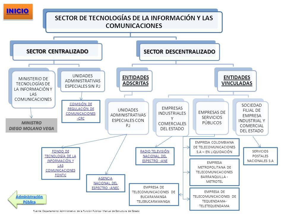SECTOR DE TECNOLOGÍAS DE LA INFORMACIÓN Y LAS COMUNICACIONES