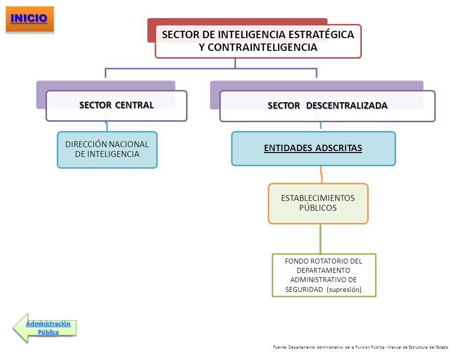 SECTOR DE INTELIGENCIA ESTRATÉGICA Y CONTRAINTELIGENCIA