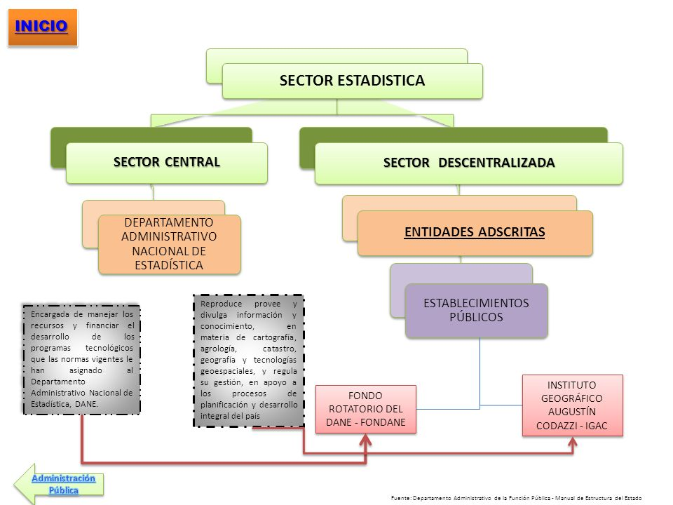 SECTOR DESCENTRALIZADA