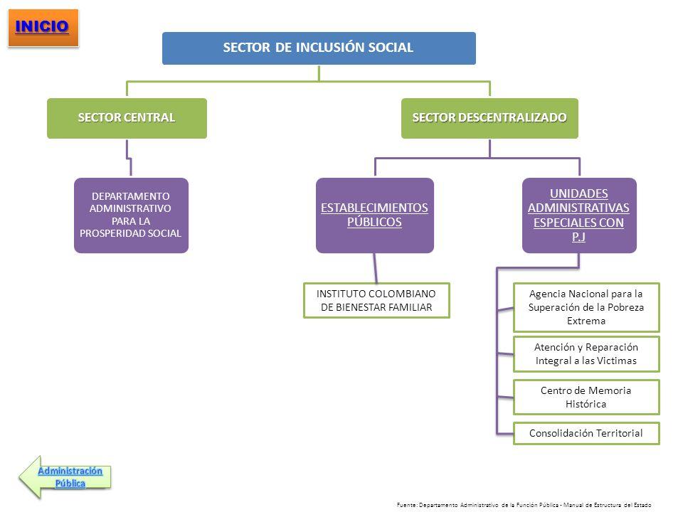 SECTOR DE INCLUSIÓN SOCIAL SECTOR DESCENTRALIZADO