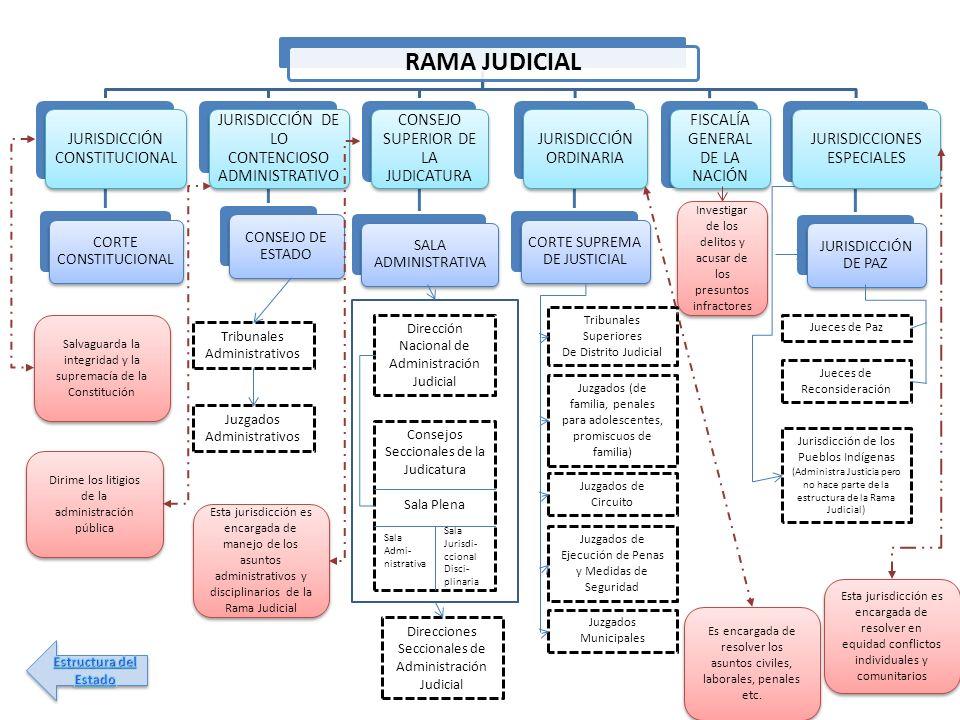 RAMA JUDICIAL JURISDICCIÓN CONSTITUCIONAL