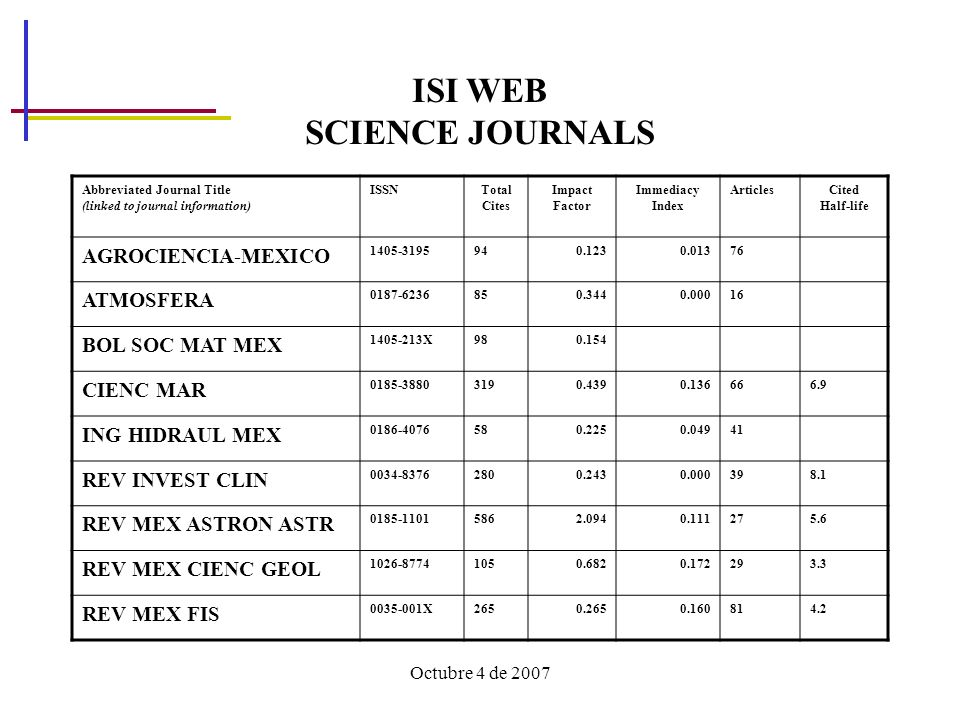 ISI WEB SCIENCE JOURNALS