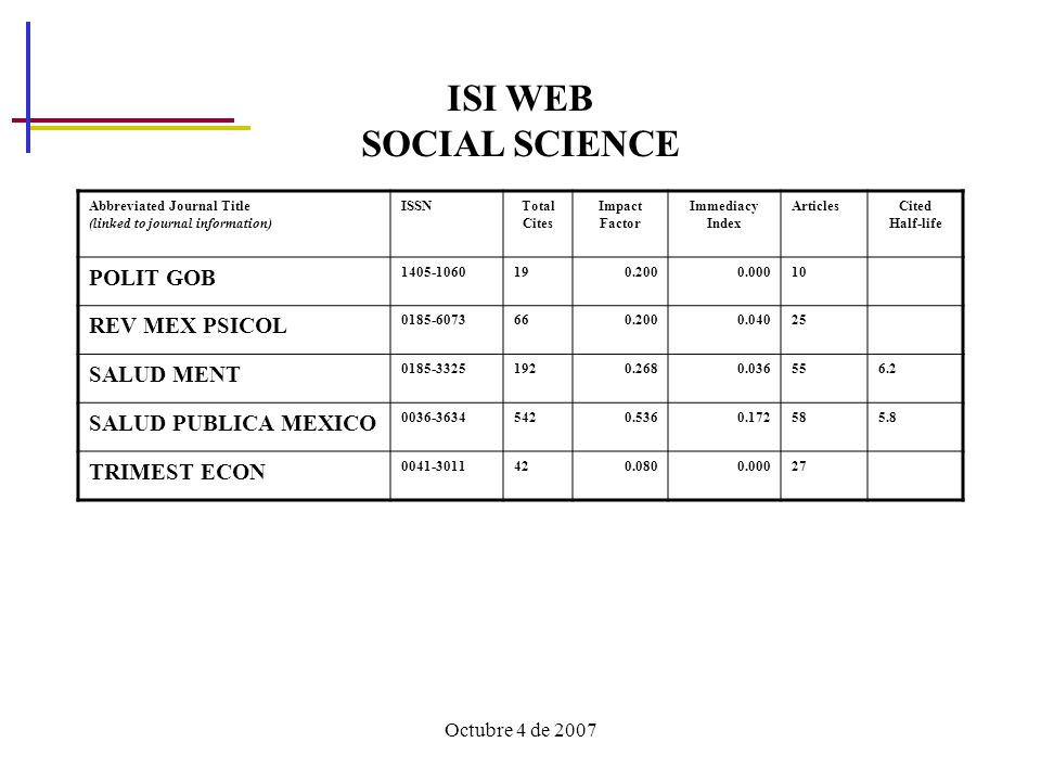 ISI WEB SOCIAL SCIENCE POLIT GOB REV MEX PSICOL SALUD MENT