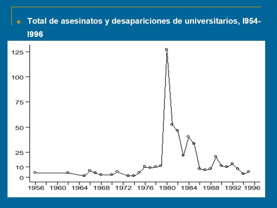Total de asesinatos y desapariciones de universitarios, l954-l996