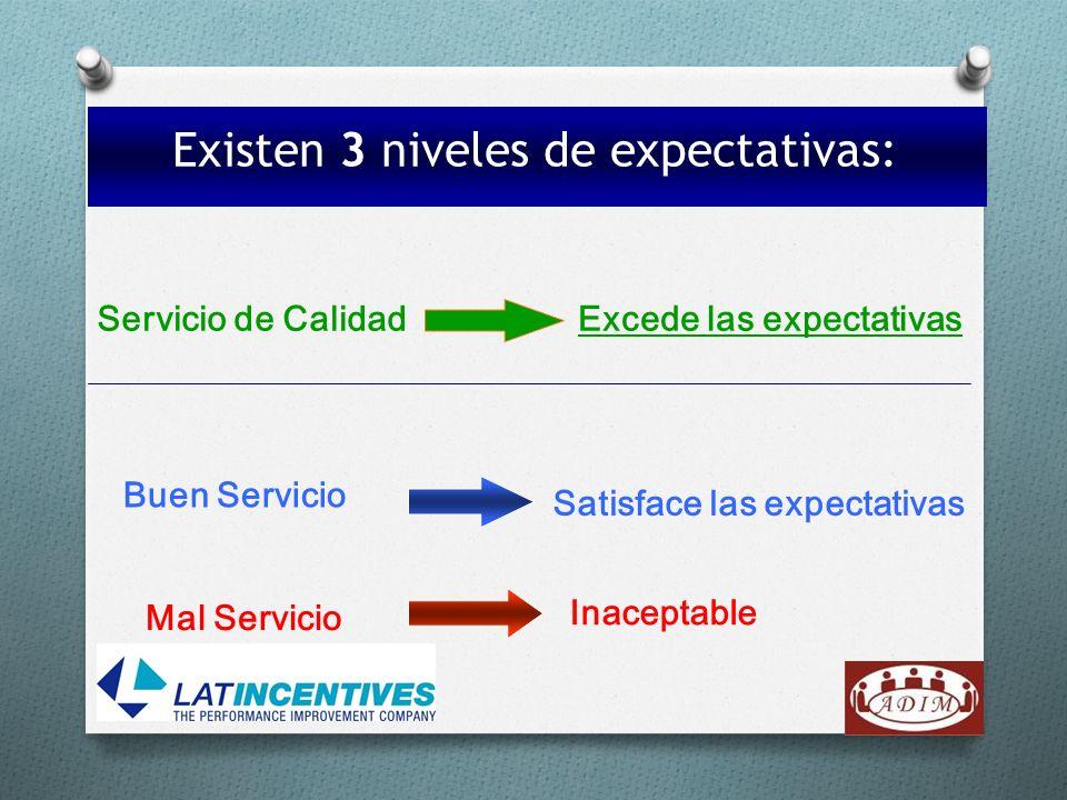 Existen 3 niveles de expectativas: