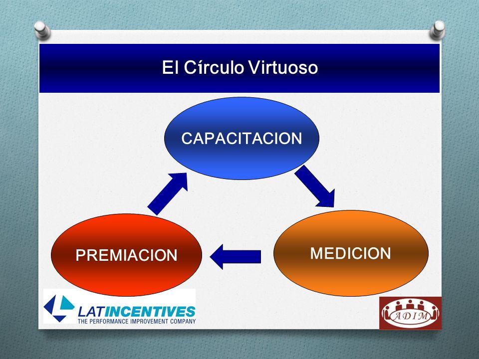 El Círculo Virtuoso CAPACITACION MEDICION PREMIACION