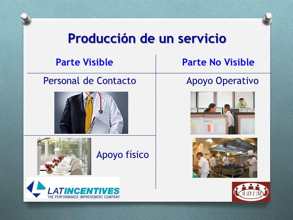 Producción de un servicio