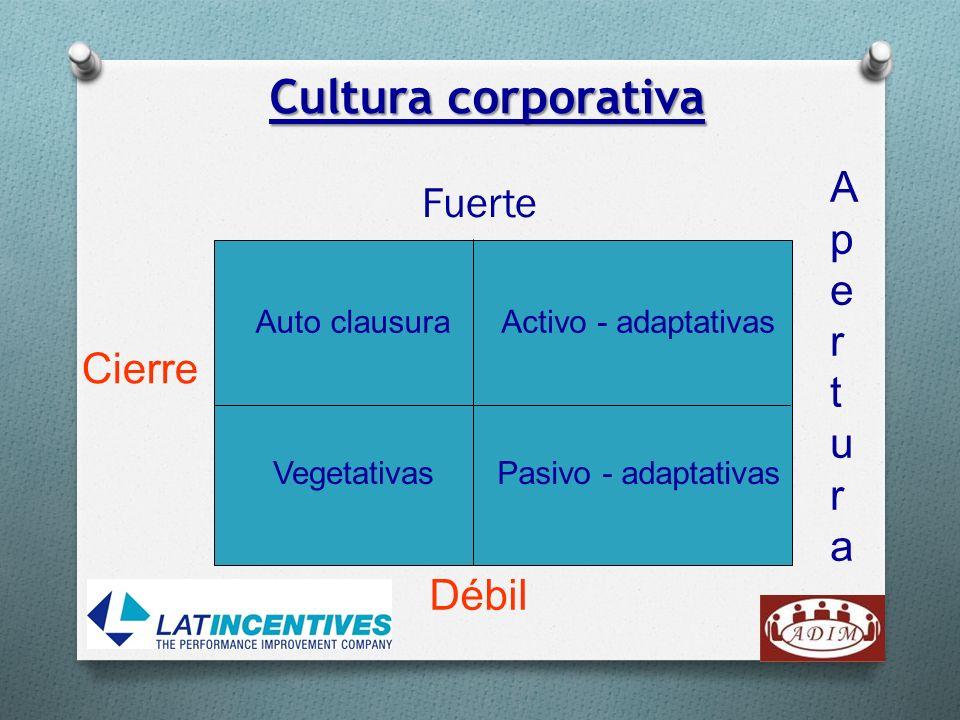 Cultura corporativa A Fuerte p e r t u Cierre a Débil Auto clausura