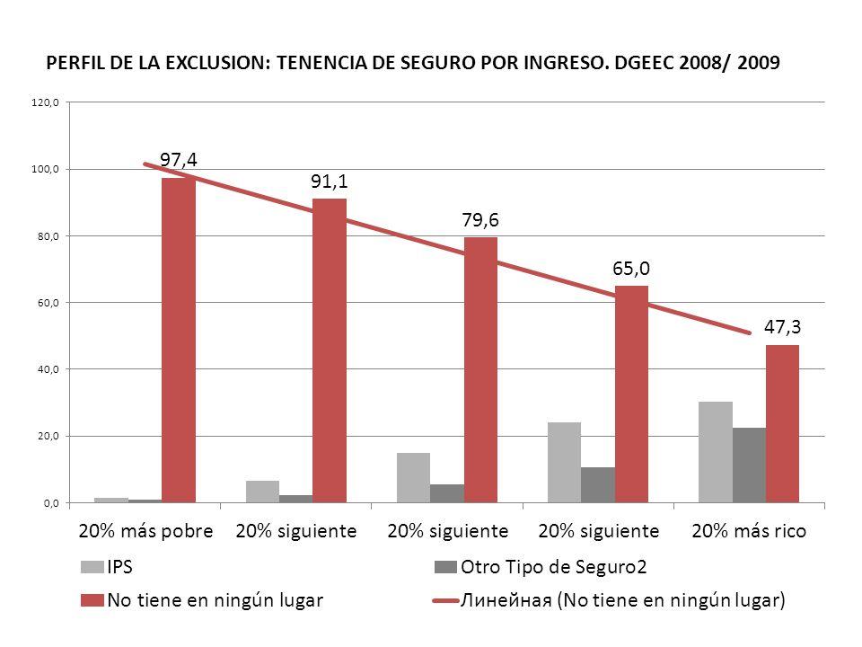 PERFIL DE LA EXCLUSION: TENENCIA DE SEGURO POR INGRESO