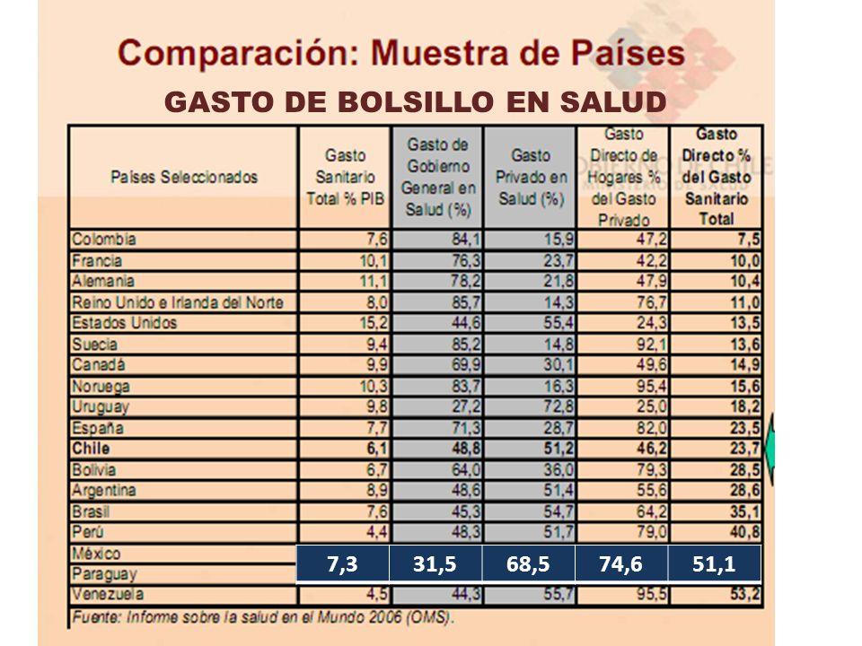 GASTO DE BOLSILLO EN SALUD