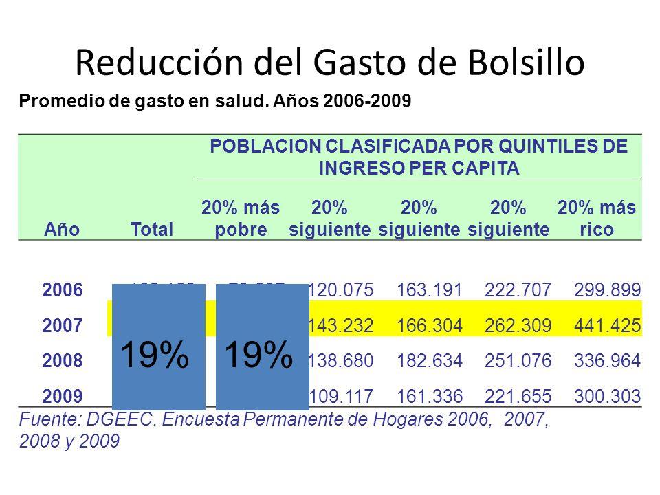 Reducción del Gasto de Bolsillo