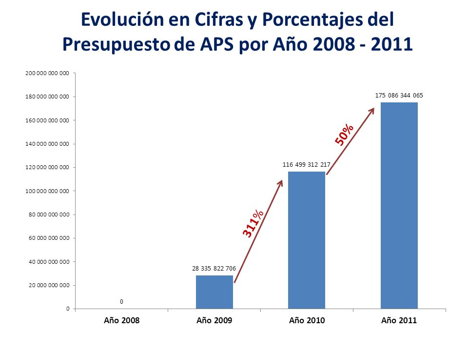 Evolución en Cifras y Porcentajes del Presupuesto de APS por Año 2008 - 2011