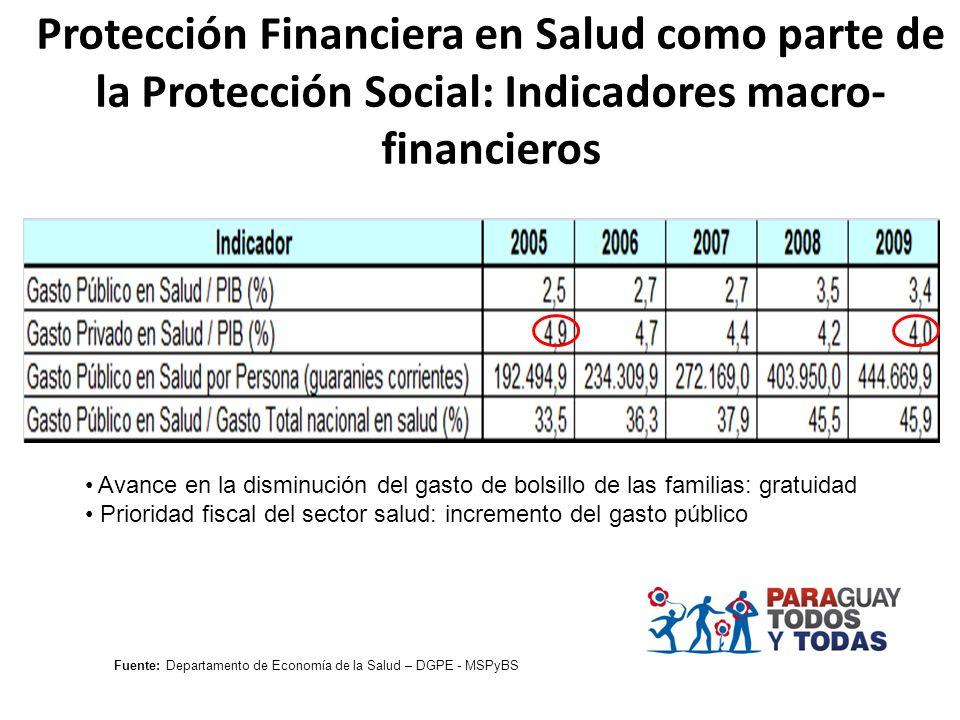 Protección Financiera en Salud como parte de la Protección Social: Indicadores macro-financieros