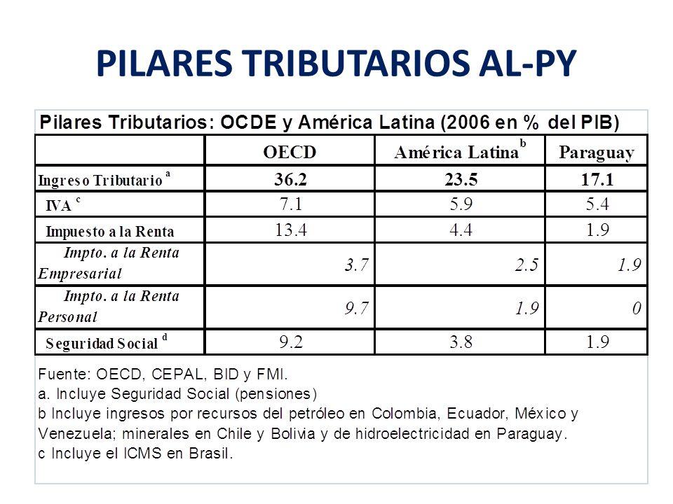 PILARES TRIBUTARIOS AL-PY