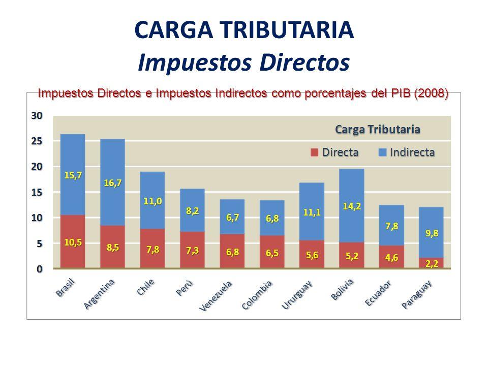 CARGA TRIBUTARIA Impuestos Directos
