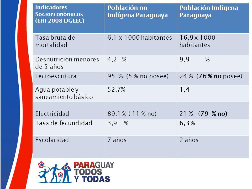 Población no Indígena Paraguaya Población Indígena Paraguaya