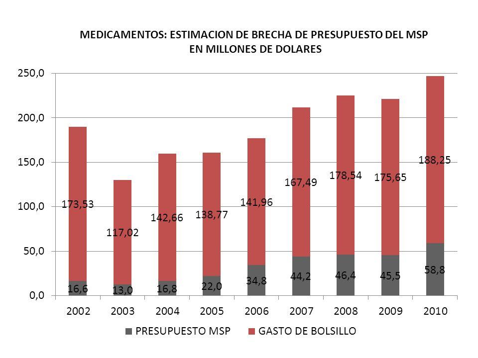 MEDICAMENTOS: ESTIMACION DE BRECHA DE PRESUPUESTO DEL MSP