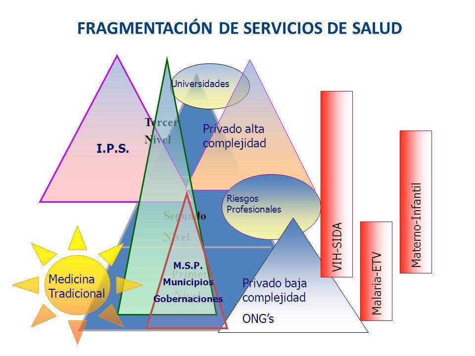 FRAGMENTACIÓN DE SERVICIOS DE SALUD