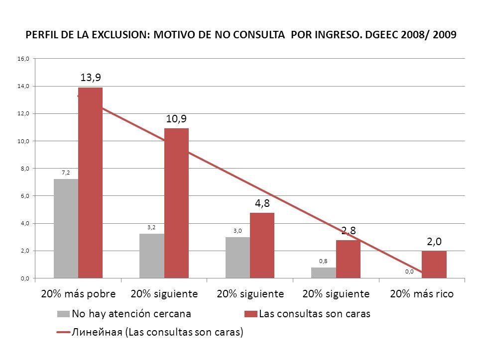 PERFIL DE LA EXCLUSION: MOTIVO DE NO CONSULTA POR INGRESO