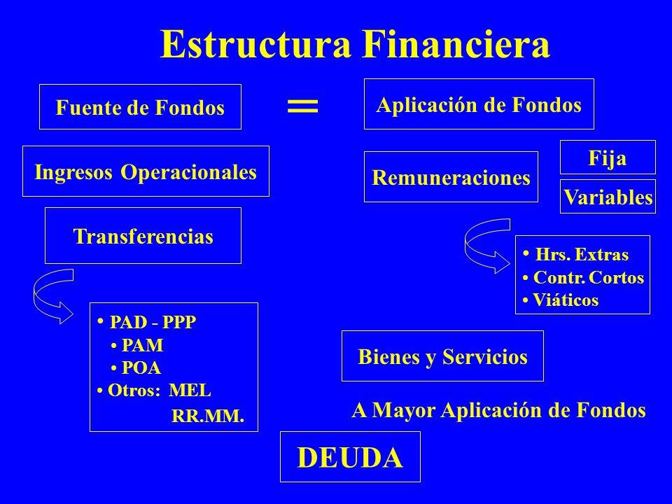 = Estructura Financiera DEUDA Aplicación de Fondos Fuente de Fondos