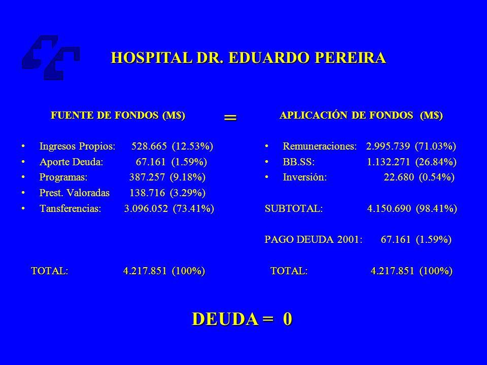APLICACIÓN DE FONDOS (M$)