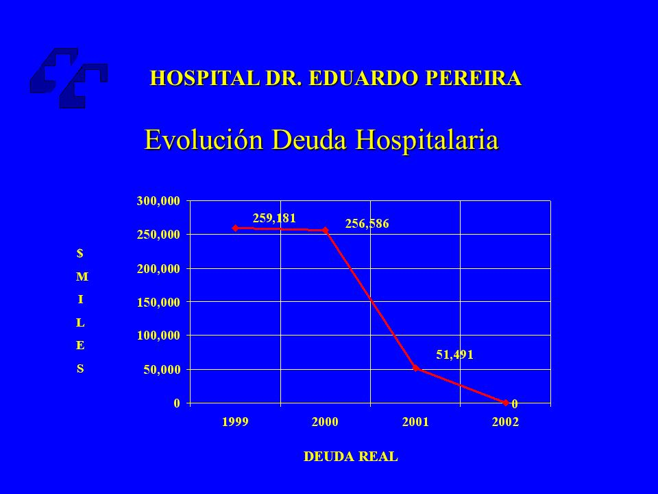 Evolución Deuda Hospitalaria