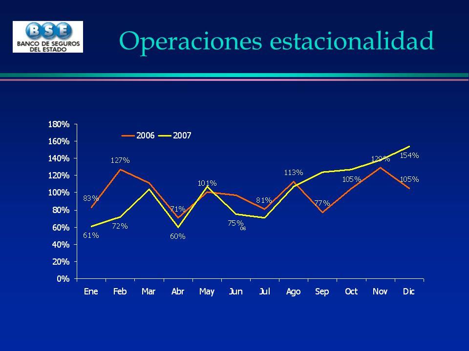 Operaciones estacionalidad