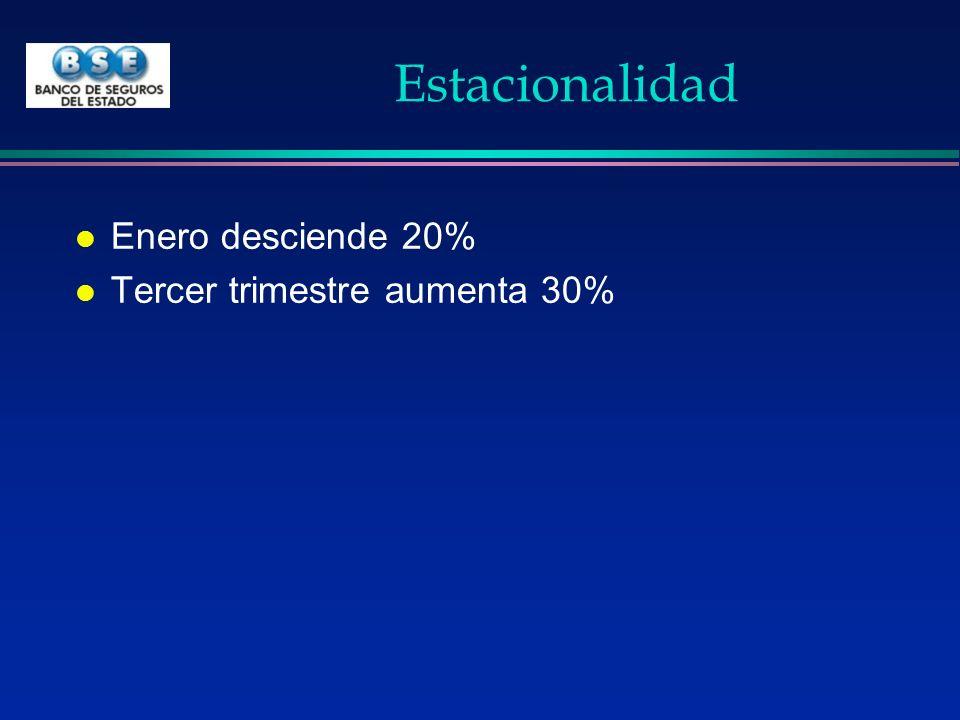 Estacionalidad Enero desciende 20% Tercer trimestre aumenta 30%