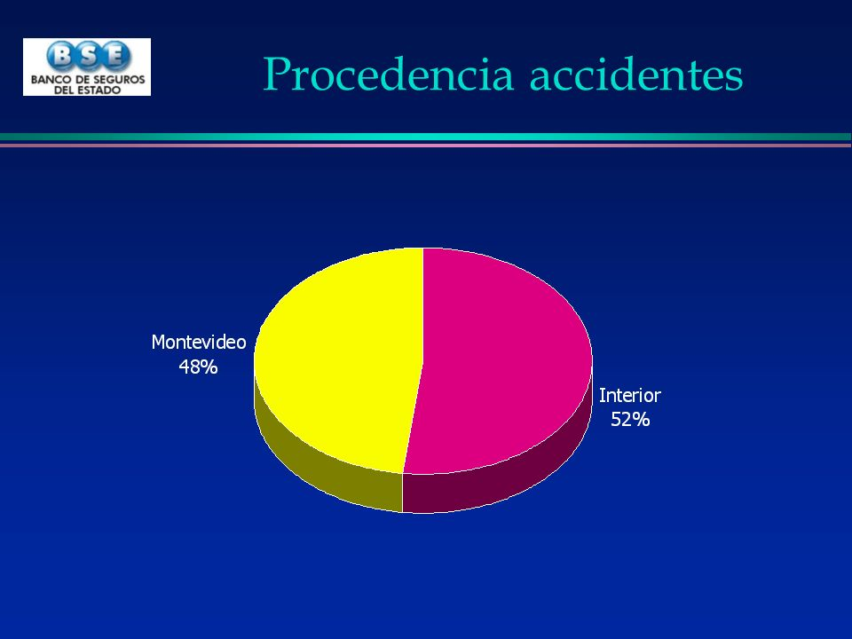 Procedencia accidentes