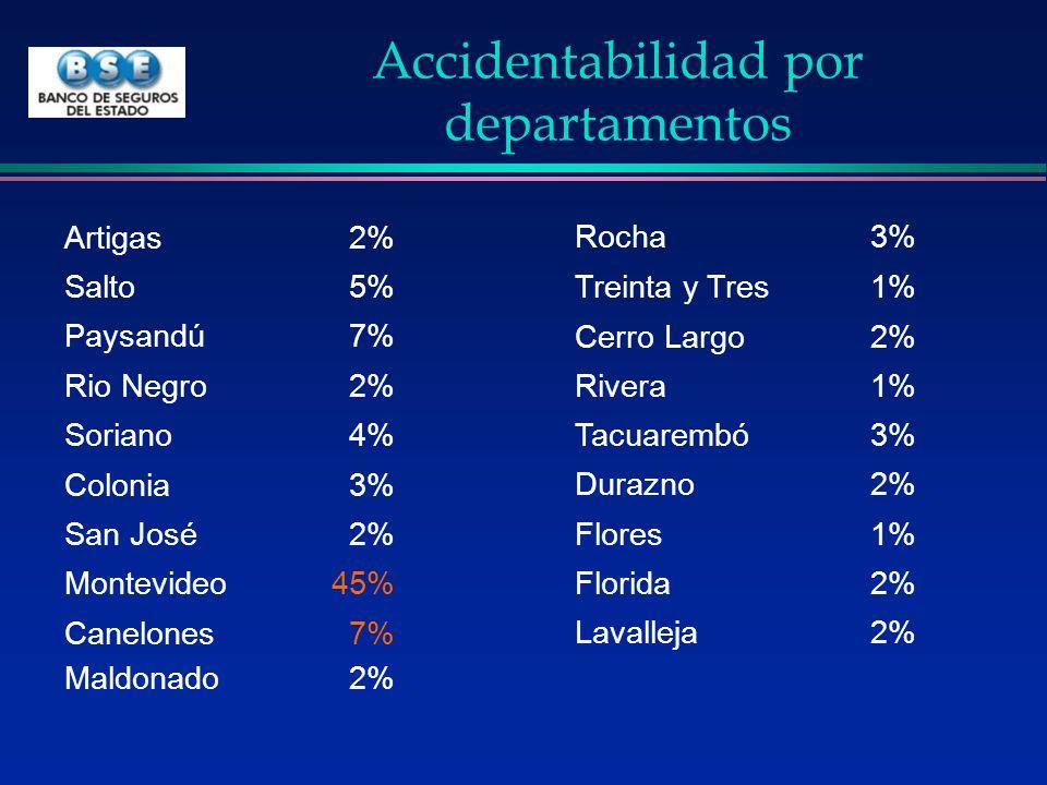Accidentabilidad por departamentos
