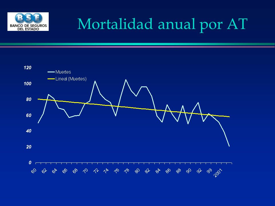 Mortalidad anual por AT