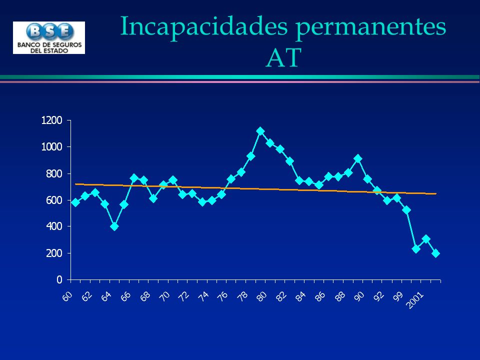 Incapacidades permanentes AT