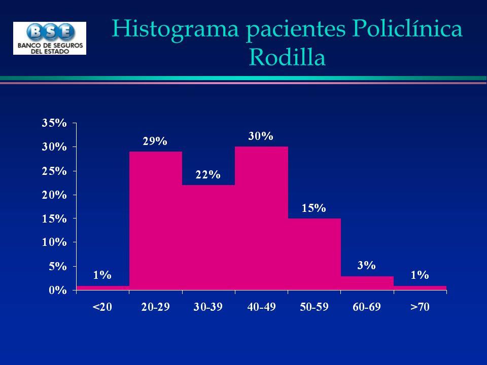 Histograma pacientes Policlínica Rodilla