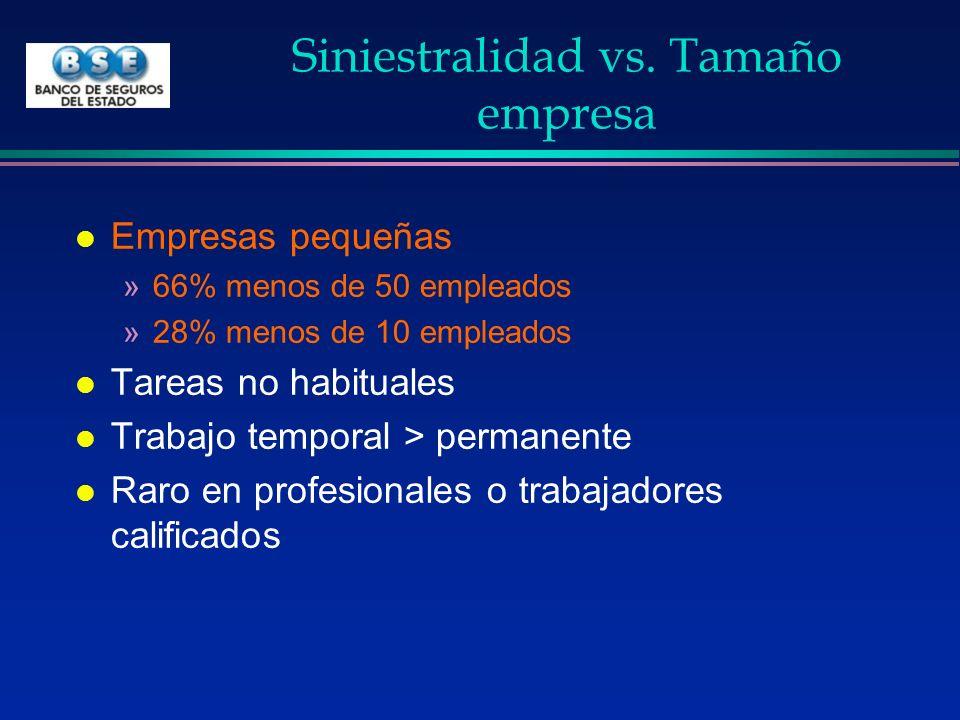 Siniestralidad vs. Tamaño empresa