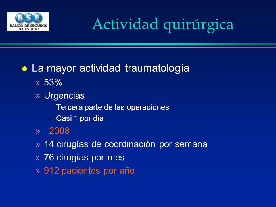 Actividad quirúrgica La mayor actividad traumatología 53% Urgencias