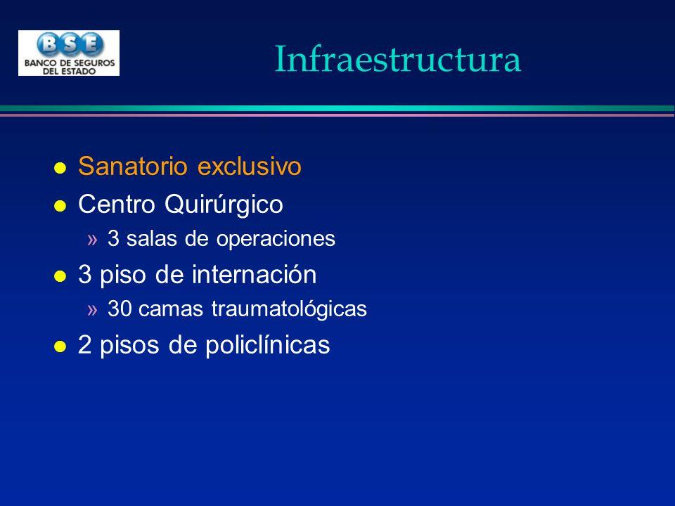 Infraestructura Sanatorio exclusivo Centro Quirúrgico