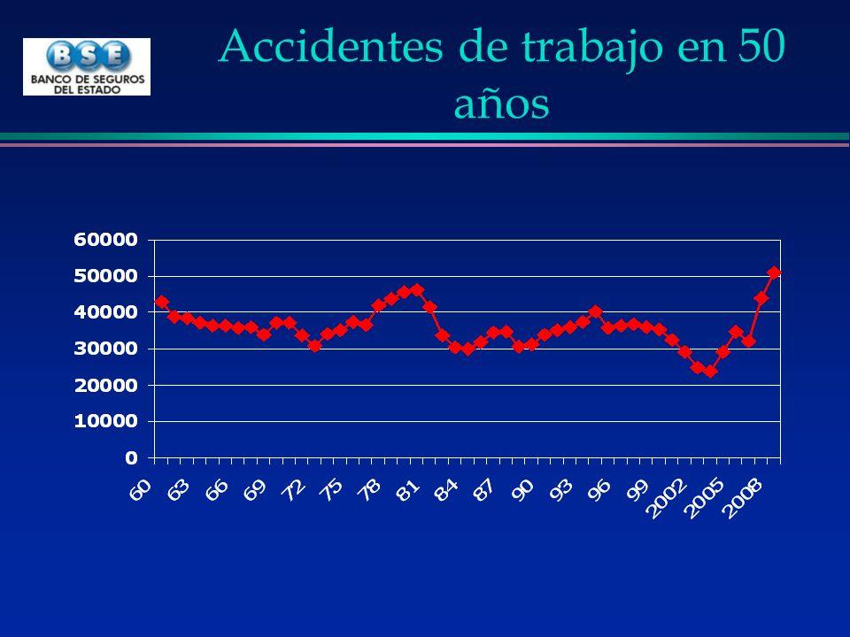 Accidentes de trabajo en 50 años