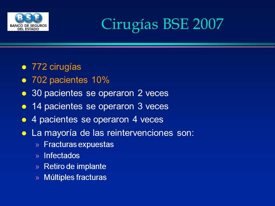 Cirugías BSE 2007 772 cirugías 702 pacientes 10%