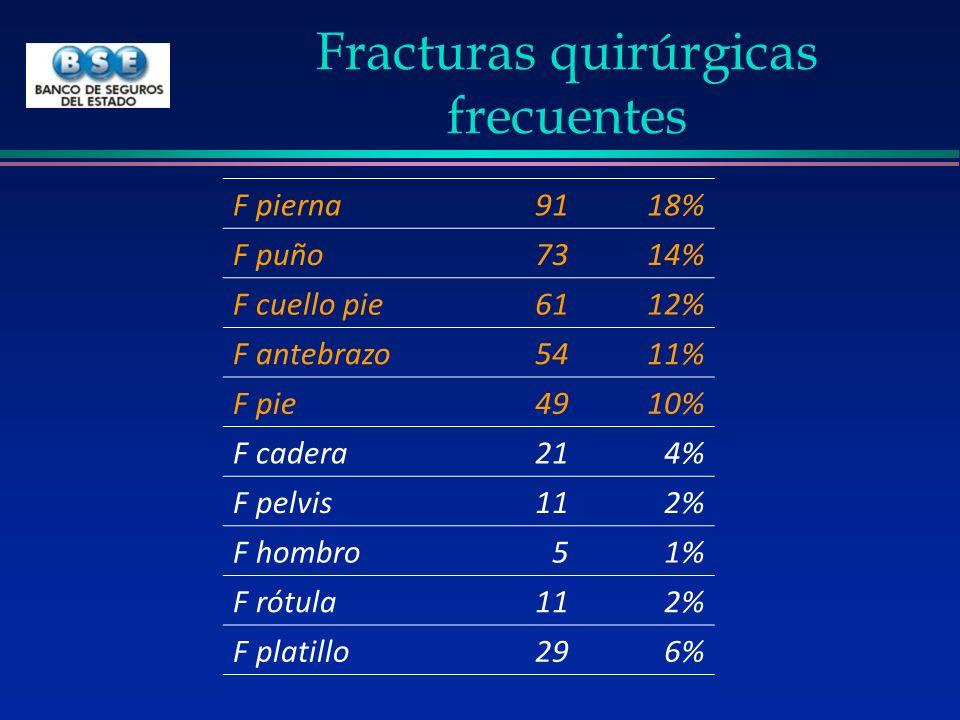 Fracturas quirúrgicas frecuentes