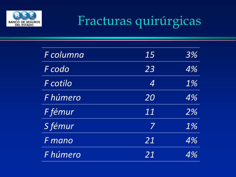 Fracturas quirúrgicas