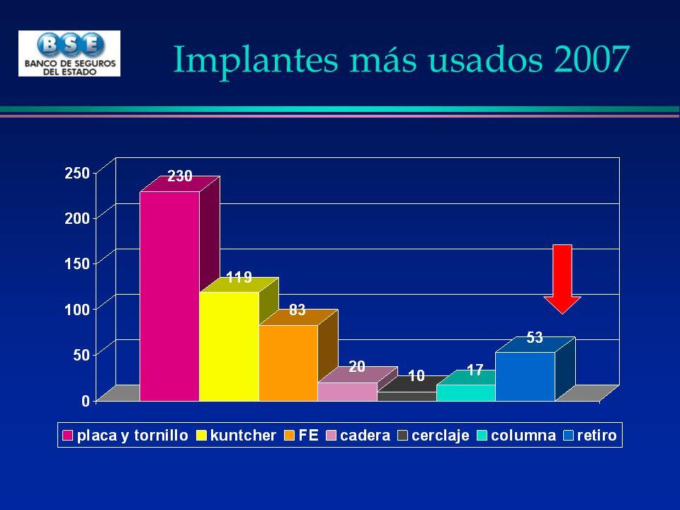 Implantes más usados 2007