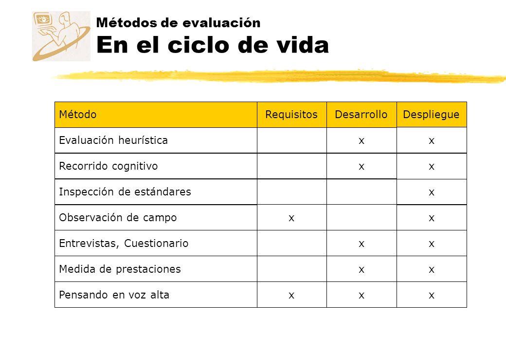 Métodos de evaluación En el ciclo de vida