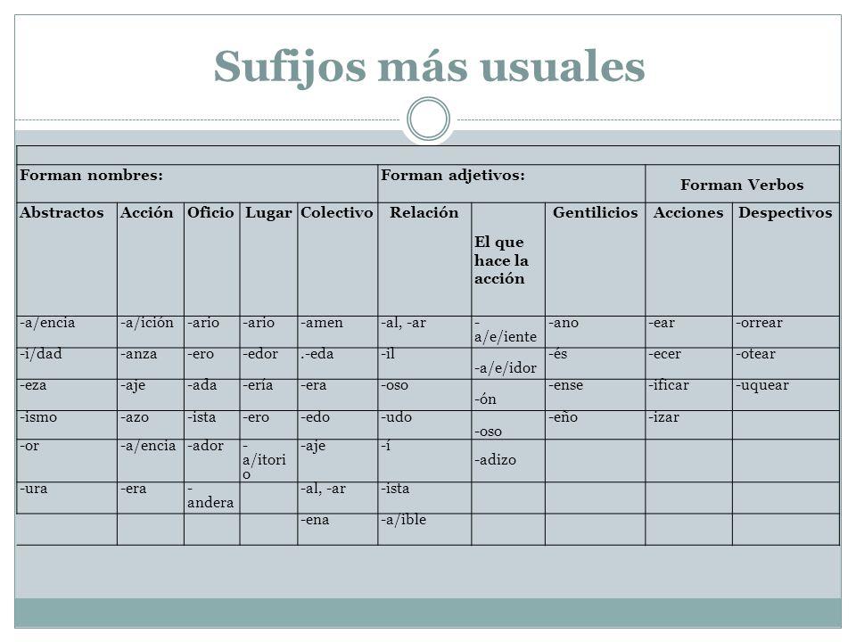 Sufijos más usuales Forman nombres: Forman adjetivos: Forman Verbos