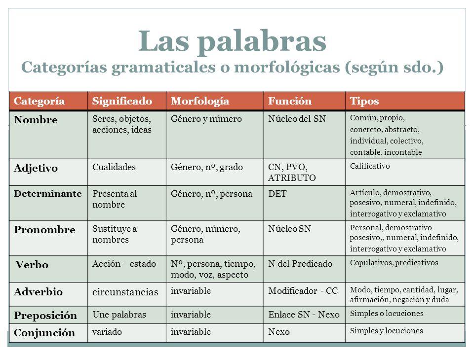 Las palabras Categorías gramaticales o morfológicas (según sdo.)