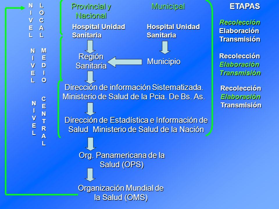 Org. Panamericana de la Salud (OPS)