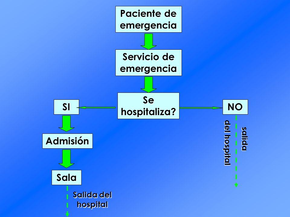 Paciente de emergencia Servicio de emergencia