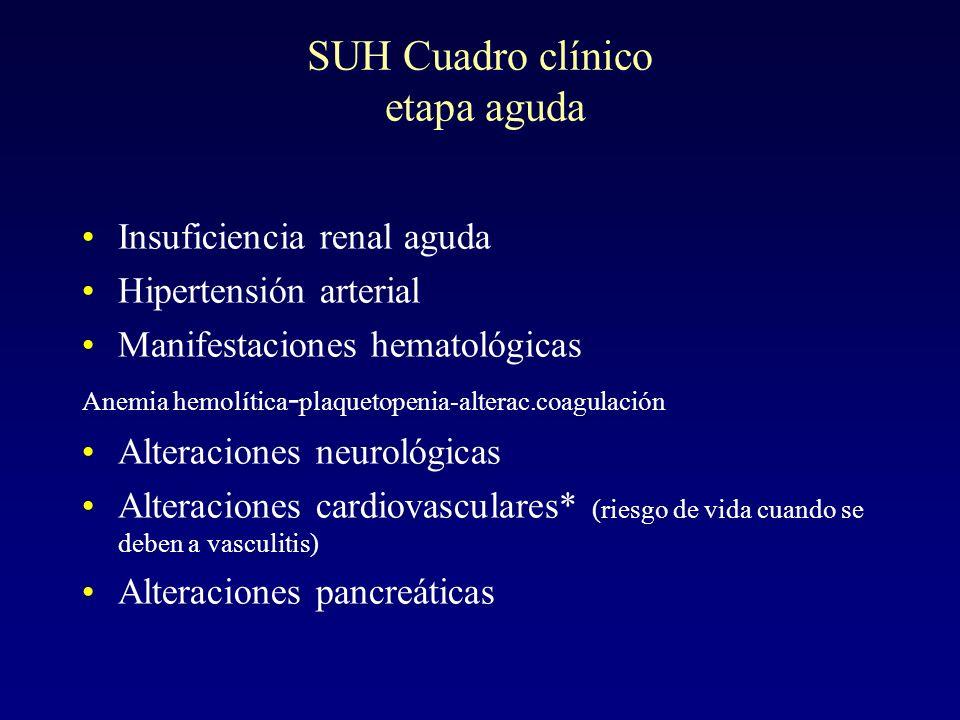 SUH Cuadro clínico etapa aguda
