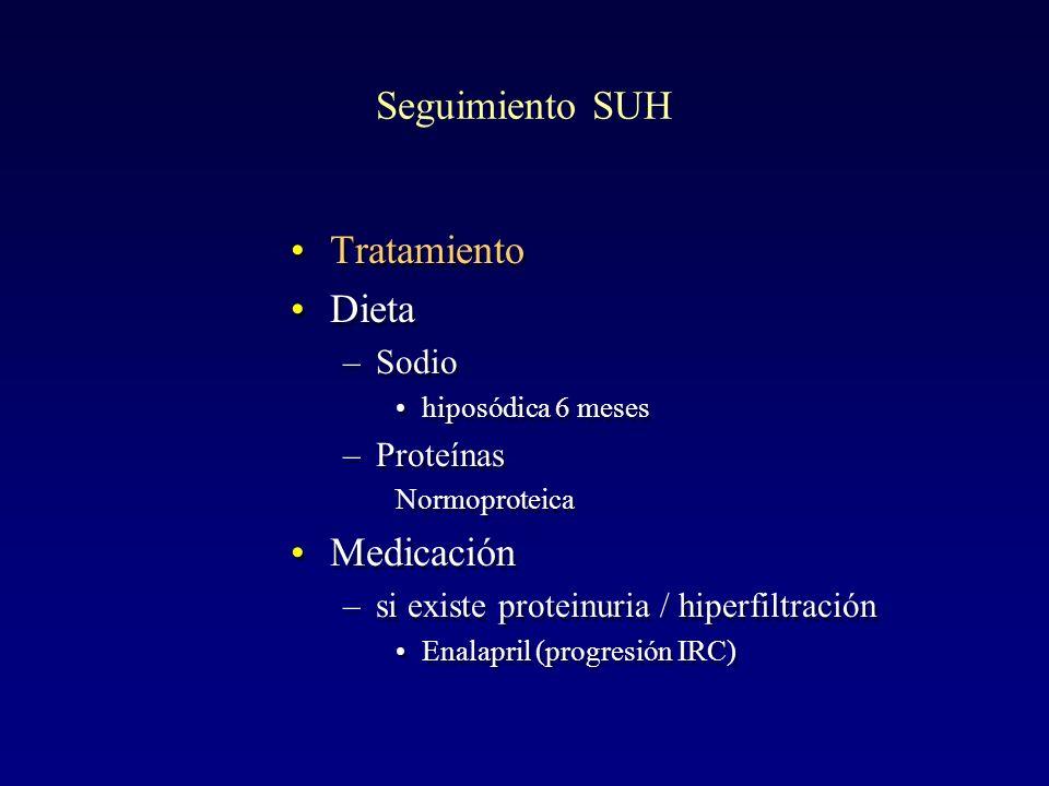 Seguimiento SUH Tratamiento Dieta Medicación Sodio Proteínas